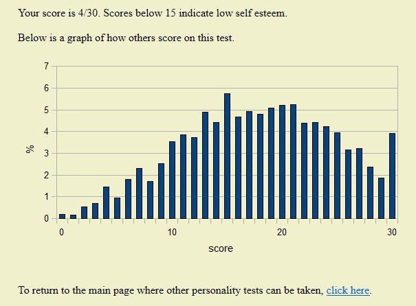 Self Esteem Score.jpg