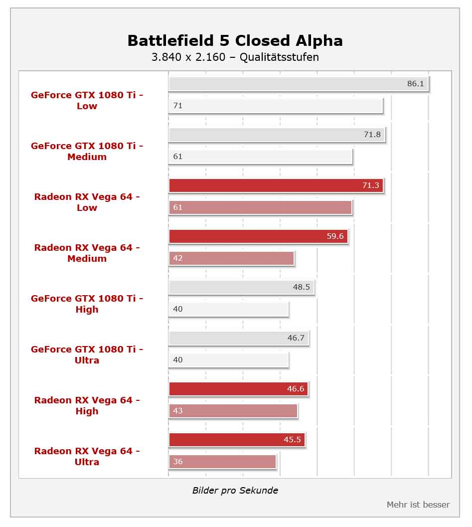 More Battlefield V Benchmarks Revealed, Nvidia GTX 1080 Ti Is The