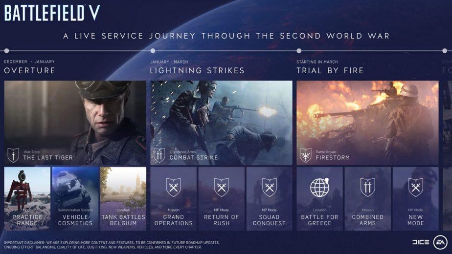 Battlefield 5 Live Service Journey Tides of War