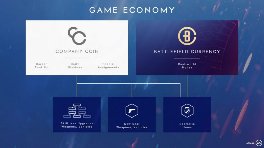 Battlefield 5 Company Coin Bug Still a Problem