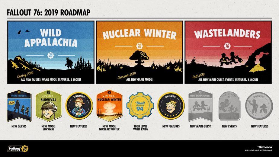 Fallout 76 DLC Roadmap 2019