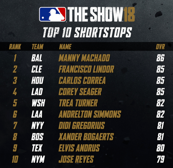 MLB The Show 19 Predictions
