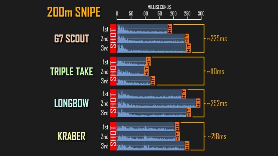 Apex Legends Bullet Speed Chart
