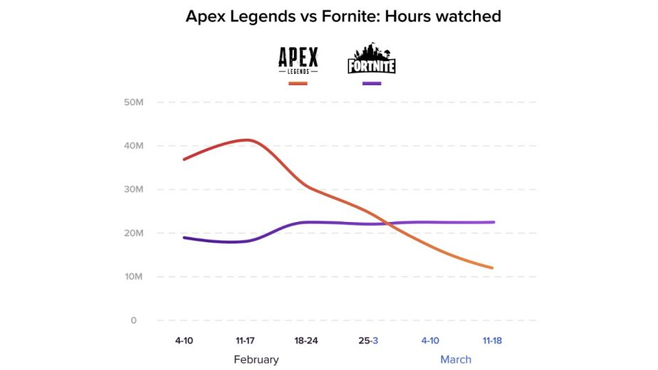 Apex Legends Twitch Views Versus Fortnite