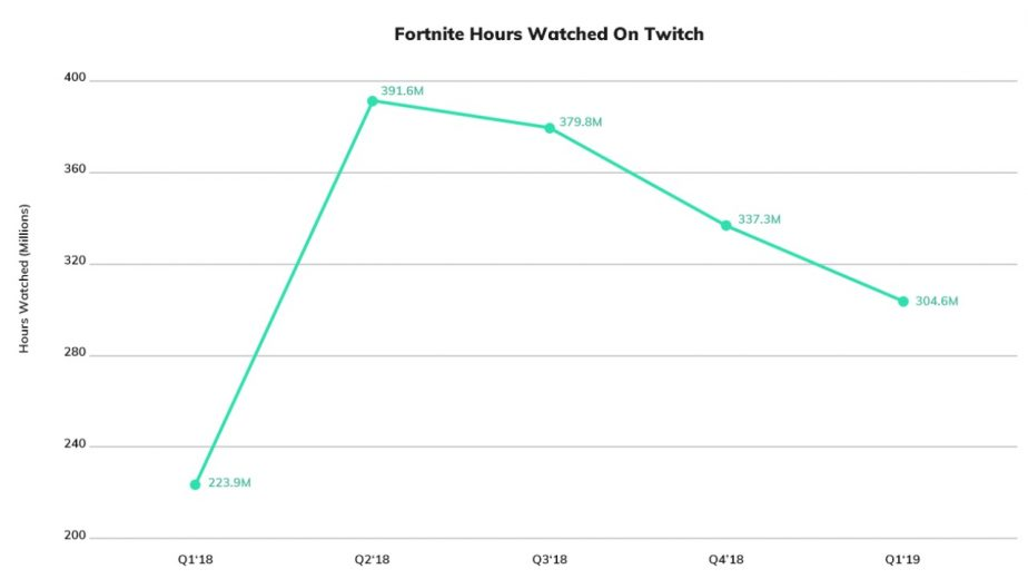 Fortnite Twitch Viewership Continues Slow Decline 2