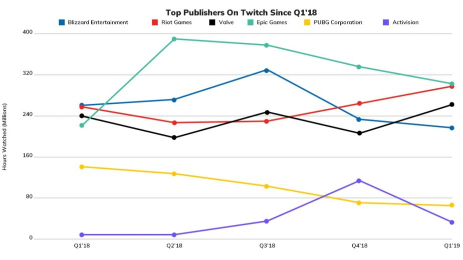 Fortnite Twitch Viewership Continues Slow Decline