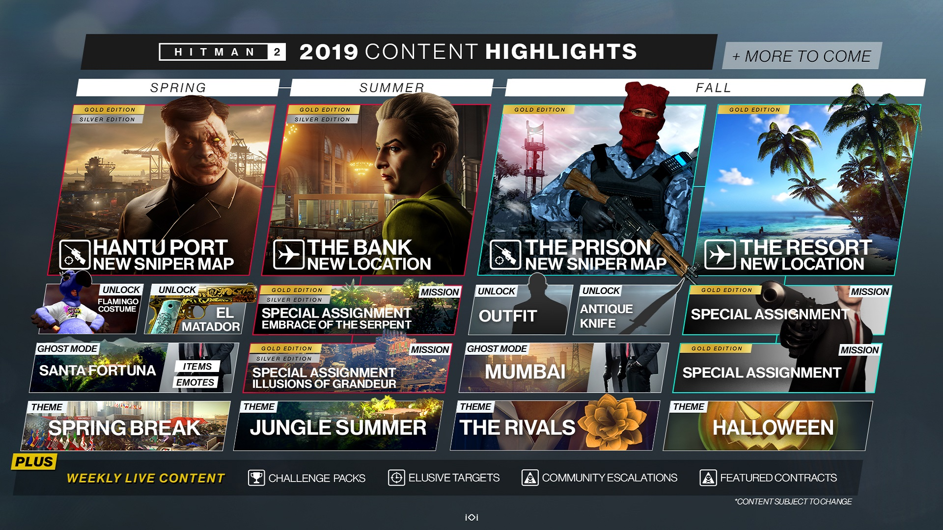 Hitman 2 2019 content highlights