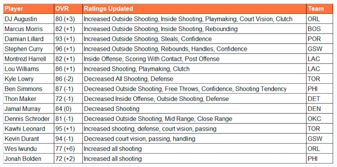 nba live 19 ratings update for april 19 2019